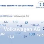 VW-Aktie ist einer der beliebtesten Basiswerte von Zertifikaten