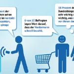 Supermarktknigge: Was den Deutschen wichtig ist