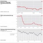 Langfristige Zinsen steigen trotz Draghis Gegensteuern