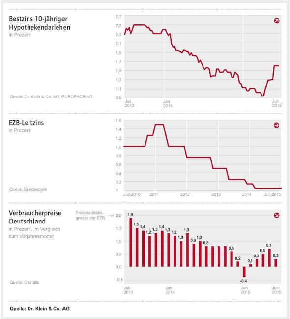 Klein1 in Baufinanzierungszinsen pendeln sich vorläufig ein – folgen Impulse aus den USA oder Griechenland?