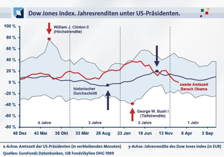 20160322_Chart Dow Jones Obama 2_953PX_Online