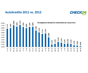 Autokredit-Entwicklung laut Check24