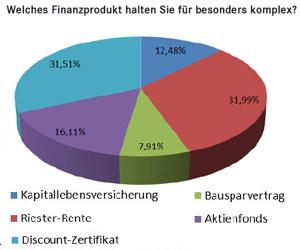 Finanzprodukte laut DDV