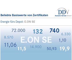 E.On (Quelle DDV)