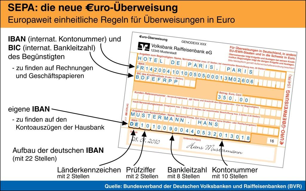 SEPA-Überweisungsträger (Quelle: PSD-Bank)