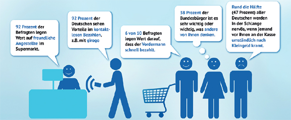 Quelle: Euro Kartensysteme GmbH, Juni 2013