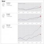 Wohnungen in München verteuern sich innerhalb eines Jahres um 13,75 Prozent