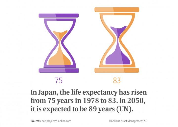 Allianz Demographic Insights
