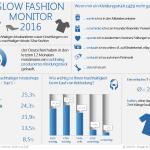 Nachhaltige Mode ist Wachstumsmarkt
